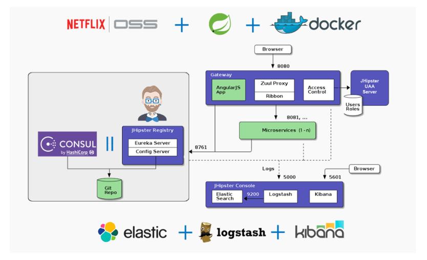 Gateway architeture infographic with springboot, netflix oss, hibernate, gradle/maven, sql/nosql, elk stack